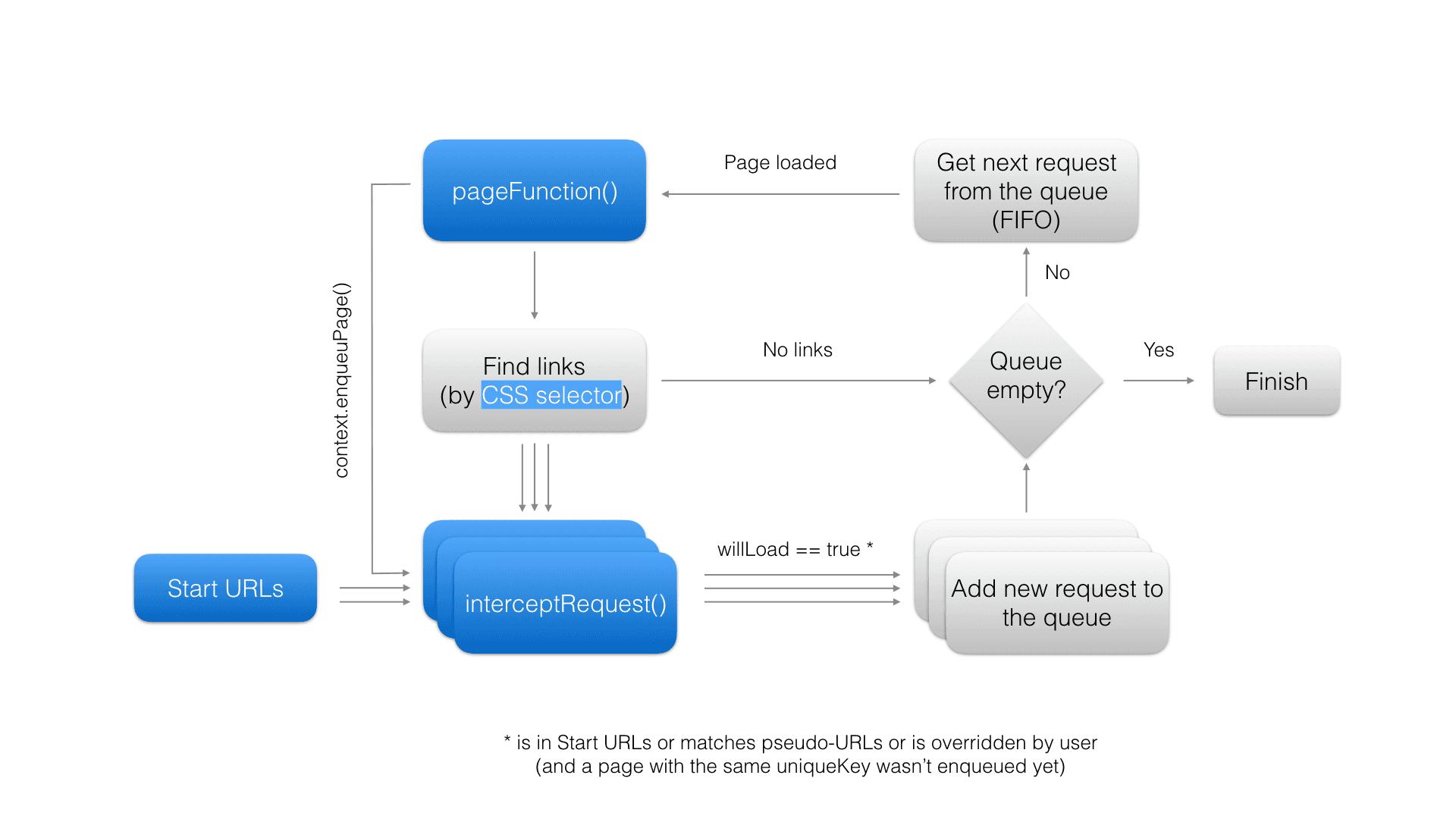 Apify docs crawler web crawler activity diagram ccuart Images